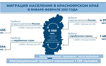 С начала года население Красноярского края увеличилось более чем на тысячу человек