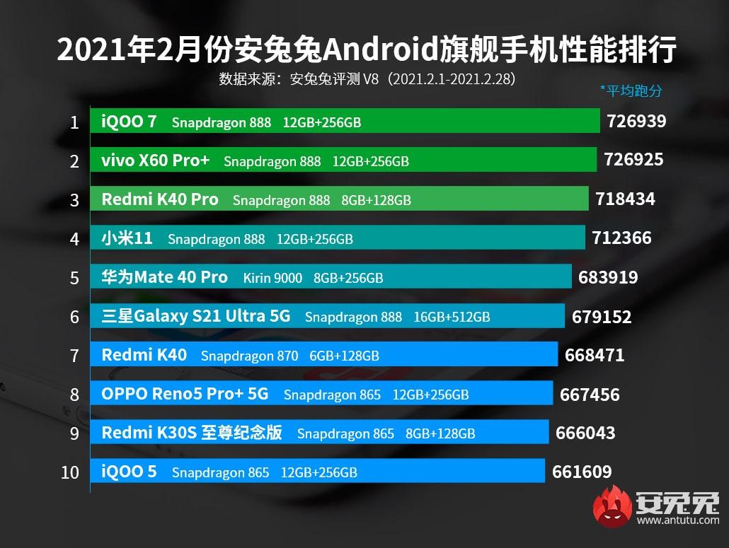 Определены самые производительные Android-смартфоны февраля