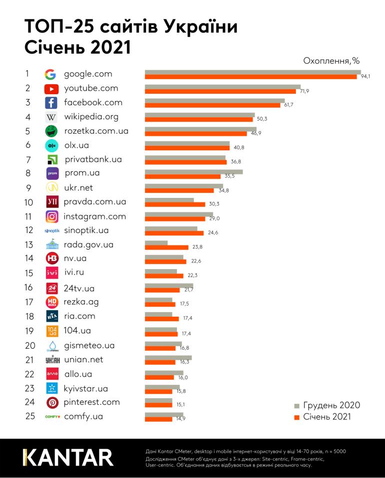 Определены самые популярные в Украине сайты в январе 2021 года