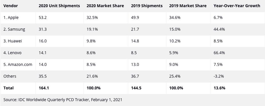 Apple возглавила рынок планшетов в 2020 году