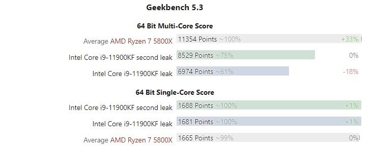 Восьмиядерный Intel Core i9-11900KF существенно отстал от Ryzen 7 5800X в многопоточном тесте Geekbench 5