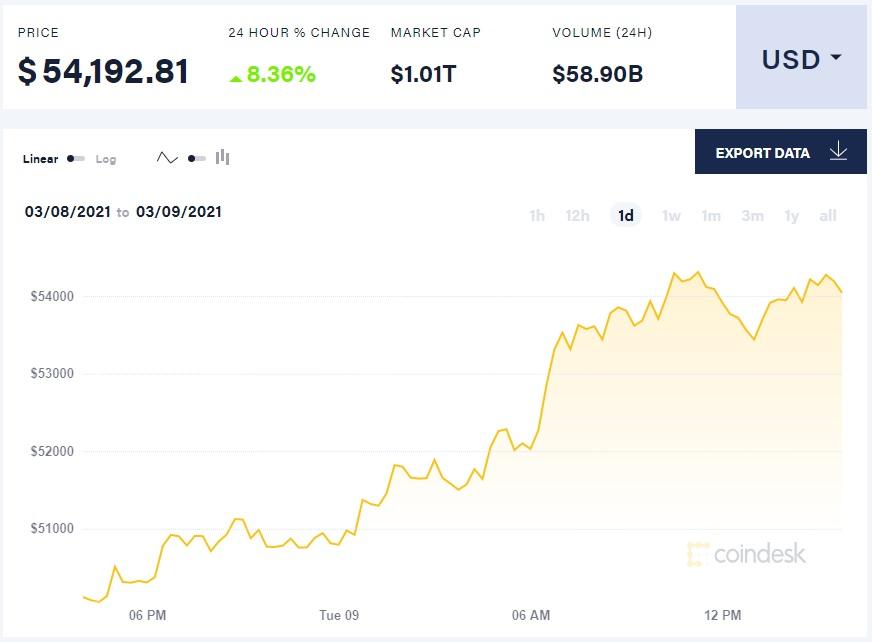 Биткоин вырос за сутки на 8 %, достигнув $54,3 тыс. Его капитализация вновь превысила $1 трлн