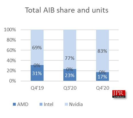 В прошлом квартале рынок видеокарт сжался на 6,5 % до 11 млн штук