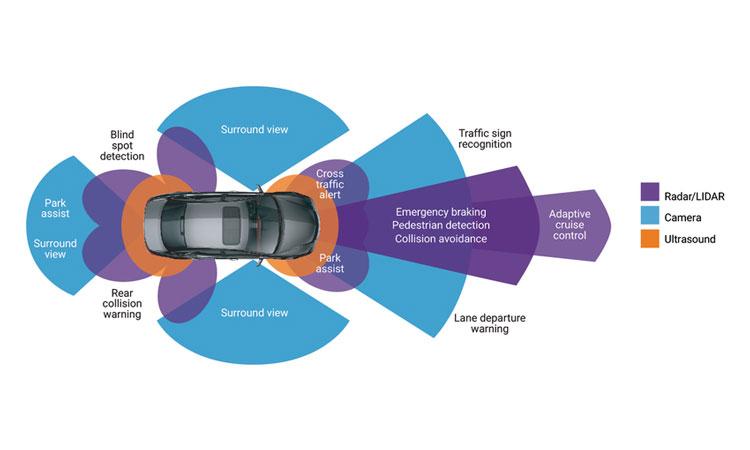 Автомобили через три года будут потреблять более 3 % всей оперативной памяти DRAM