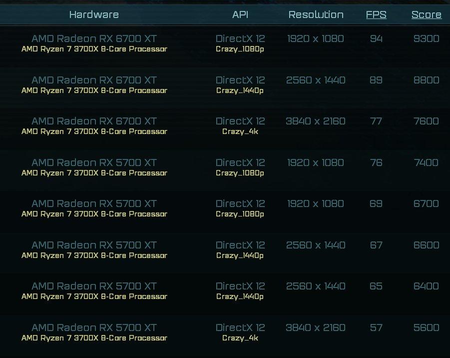 Radeon RX 6700 XT оказалась в среднем на 32 % быстрее, чем Radeon RX 5700 XT в игровом тесте Ashes of the Singularity
