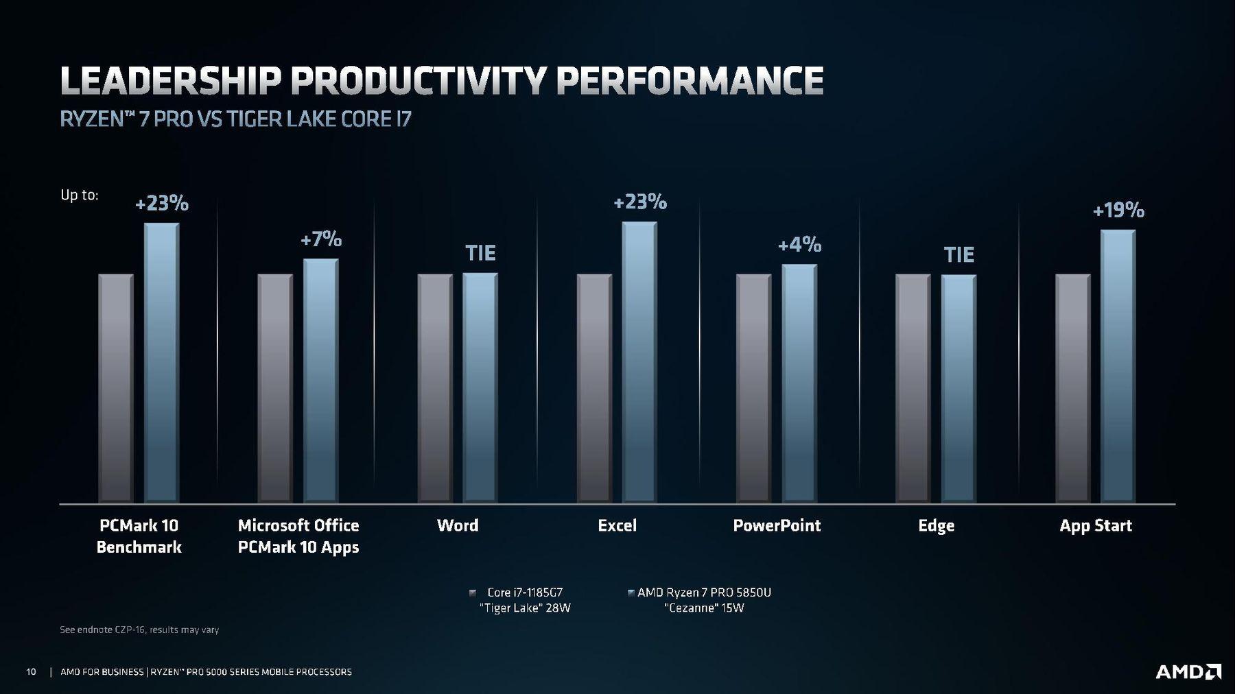 AMD представила процессоры Ryzen PRO 5000 для бизнес-ноутбуков