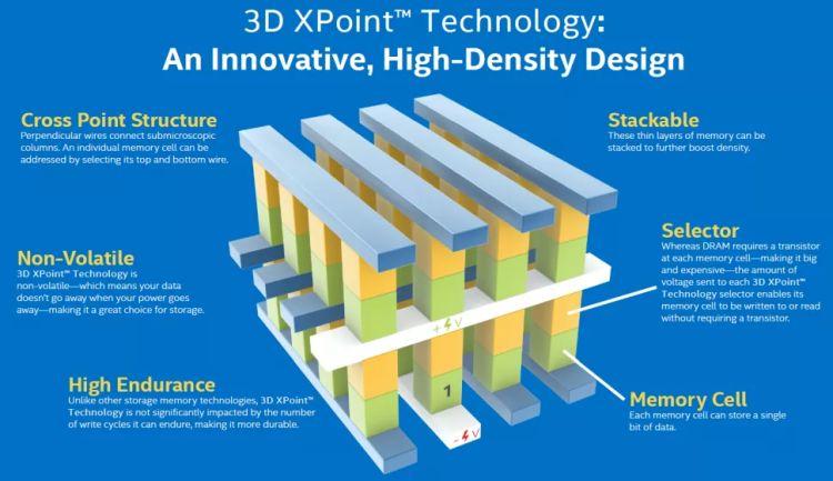 Micron прекратит выпуск памяти типа 3D XPoint и продаст профильное предприятие