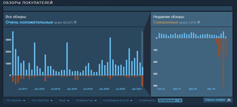 NieR: Automata забросали отрицательными отзывами в Steam из-за отсутствия улучшенной версии в магазине
