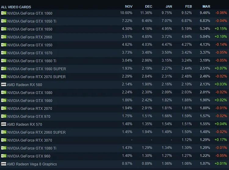 Статистика Steam: видеокарты NVIDIA RTX 3070 набирают популярность быстрее всех