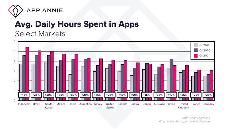 Пользователи в среднем стали проводить в мобильных приложениях больше 4 часов в день