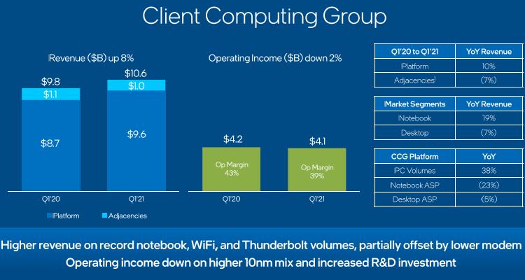 Снижение выручки в серверном сегменте на 20 % вызвало падение курса акций Intel