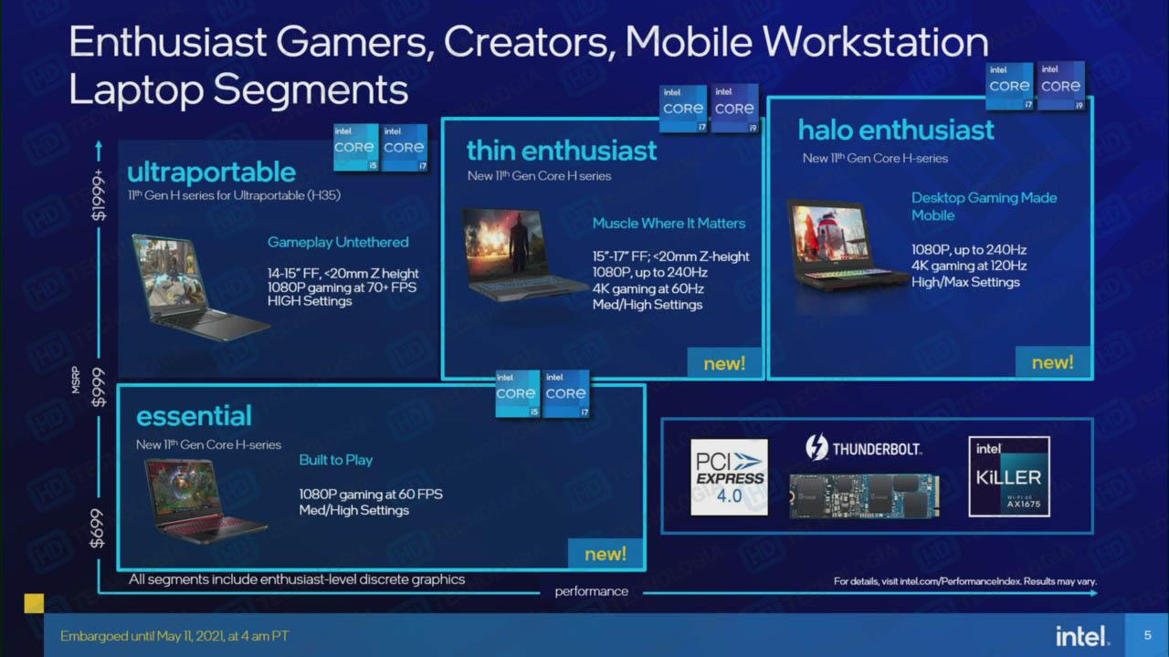 Опубликованы характеристики всех 10-нм мобильных процессоров Intel Tiger Lake-H45 — до восьми ядер и до 5 ГГц