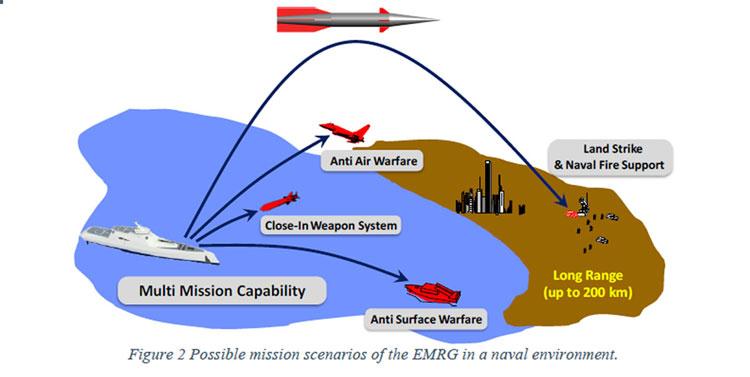 Евросоюз запустил разработку оружия будущего — электромагнитного рельсотрона