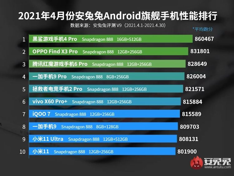 Представлен первый рейтинг производительности смартфонов в AnTuTu V9 — Snapdragon 888 по-прежнему вне конкуренции