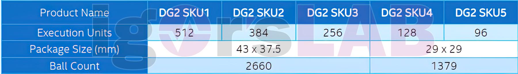 Intel выпустит пять моделей видеокарт DG2 на базе Xe-HPG — от начального до флагманского уровня