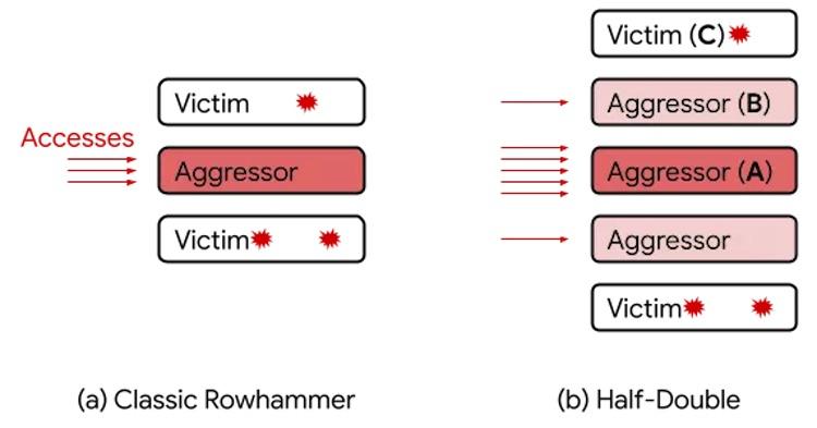 Google нашла способ использовать уязвимость Rowhammer в памяти DDR4 — раньше считалось, что это невозможно