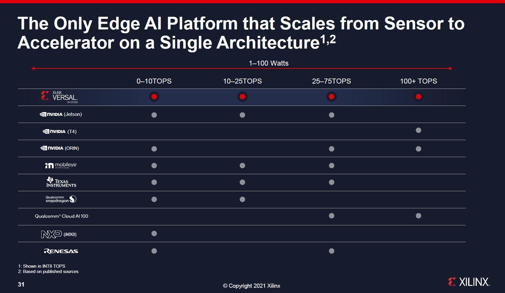Xilinx анонсировала пополнение в семействе ACAP: AI Edge для периферийных ИИ-вычислений