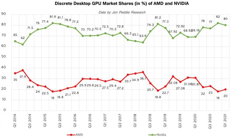 Во время дефицита доходы производителей видеокарт выросли почти впятеро