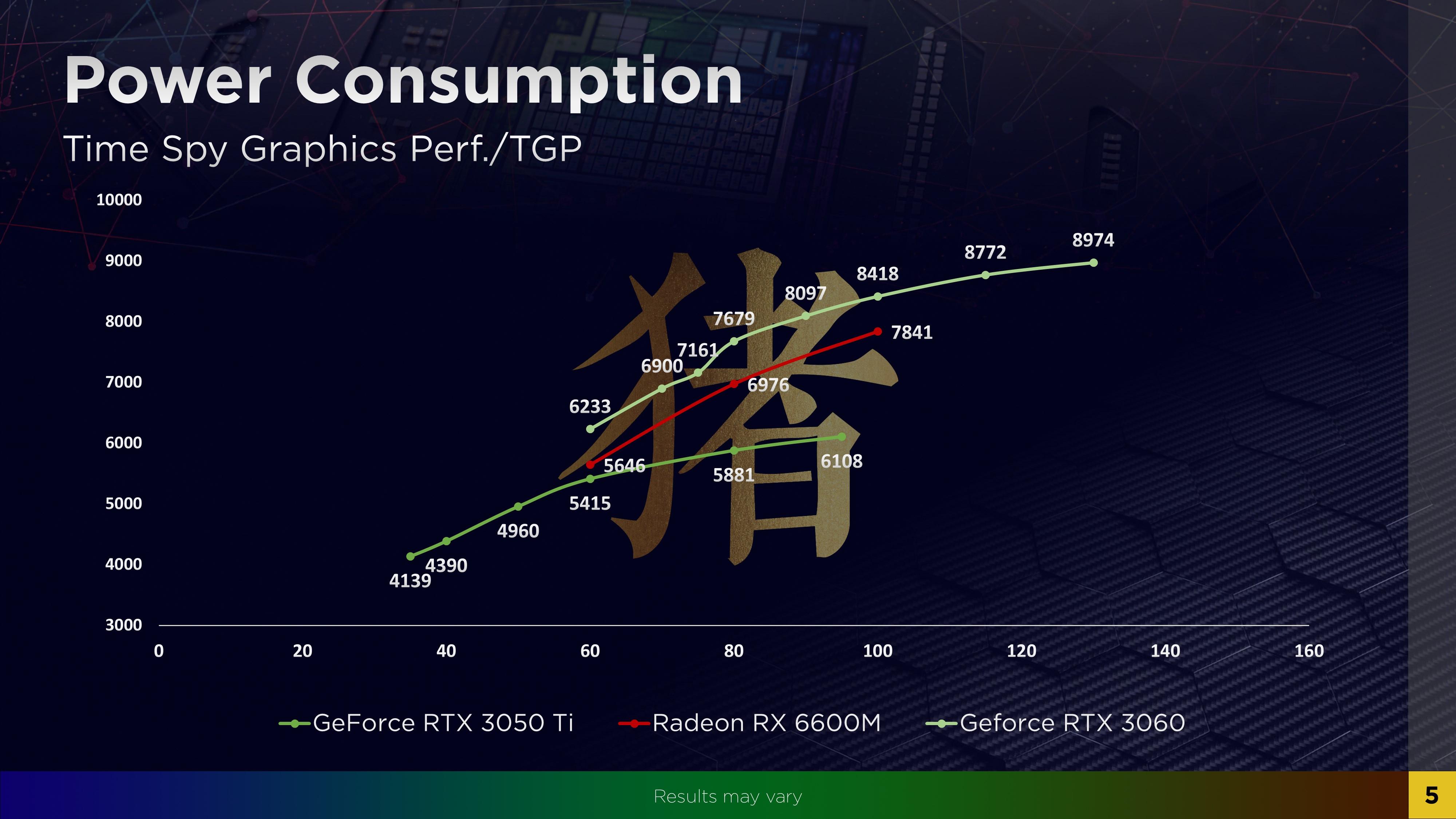 Опубликованы первые тесты мобильной Radeon RX 6600M — чуть медленнее GeForce RTX 3060