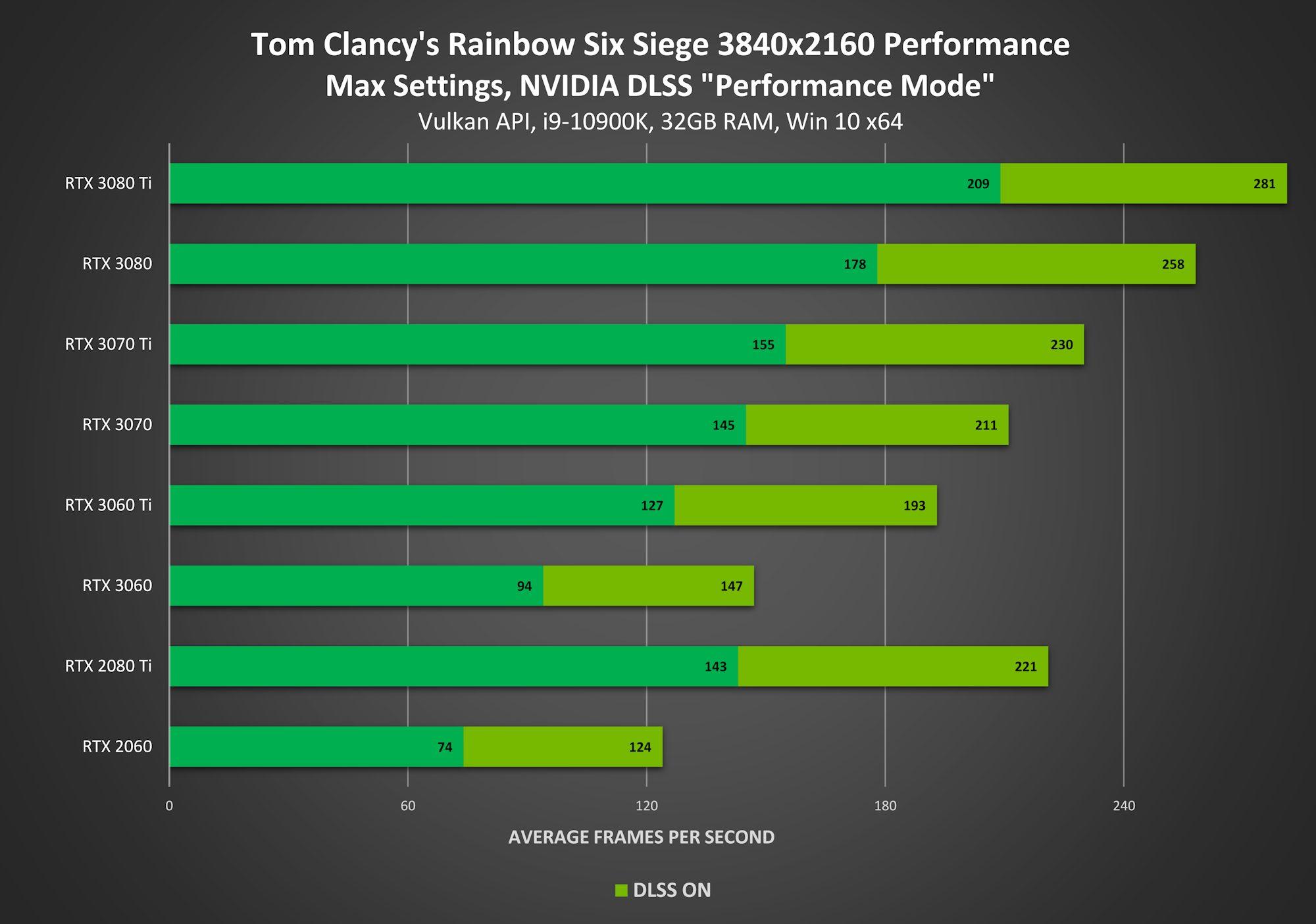 В файлах Tom Clancy's Rainbow Six Siege обнаружили NVIDIA DLSS версии 2.2