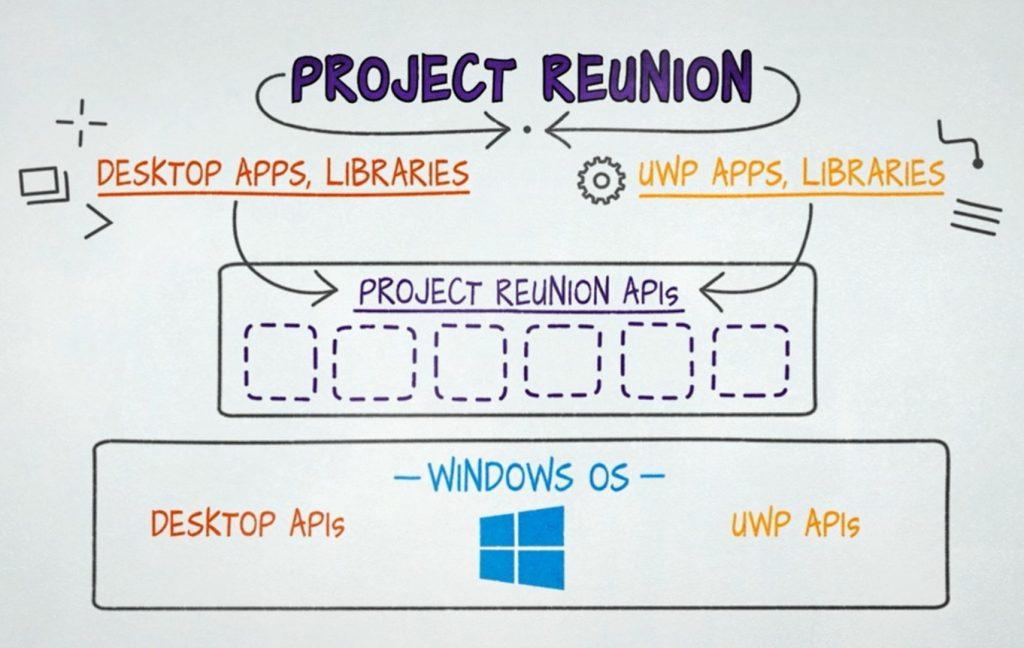 Microsoft выпустила Project Reunion 0.5 с поддержкой WinUI 3 и WebView2