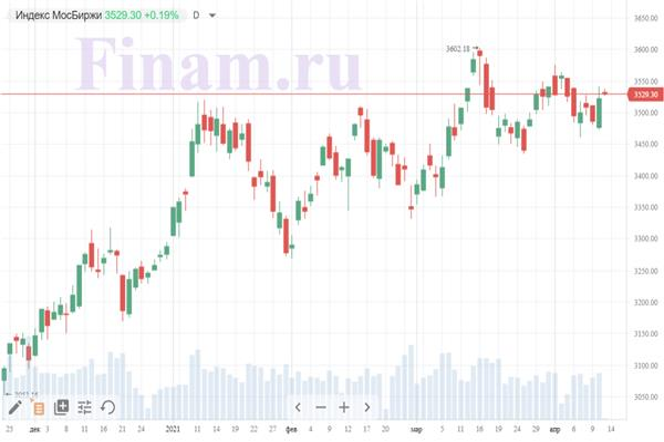 Рынок РФ открылся повышением, металлурги продолжают рост