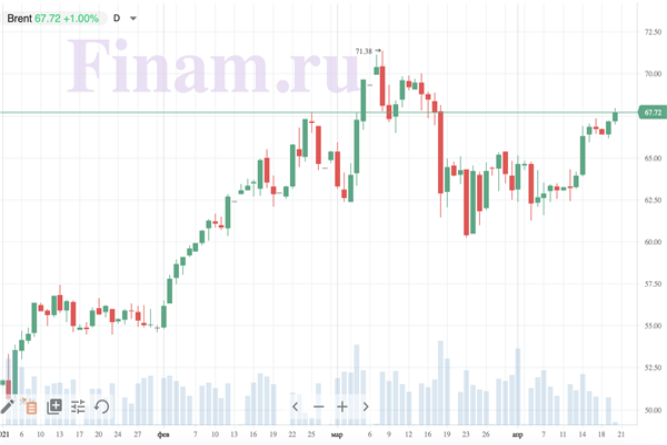 Рынок РФ может начать день на положительной территории