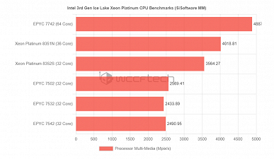 Редкое зрелище: процессор Intel намного быстрее сходного CPU AMD. 36-ядерый Xeon 8351N показал себя в тестах