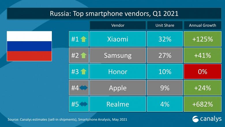 На российском рынке смартфонов сменился лидер
