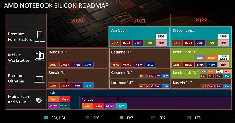 Сложный выбор поклонников AMD. Дорожная карта показывает, что в следующем году компания предложит очень разные мобильные продукты