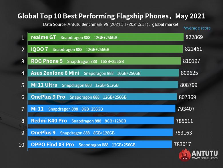Самые мощные флагманы Android по всему миру. Рейтинг Antutu впервые возглавил флагман Realme