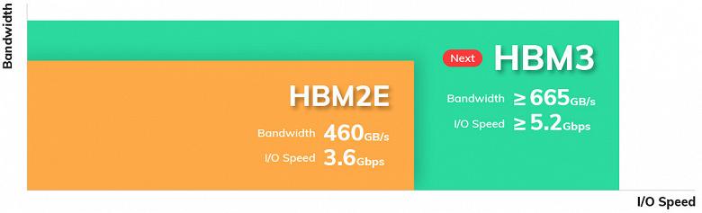 Компания SK Hynix раскрыла некоторые детали памяти HBM3