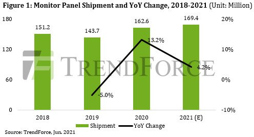 Нехватка компонентов привела к уменьшению отгрузки панелей для мониторов на 8,6%