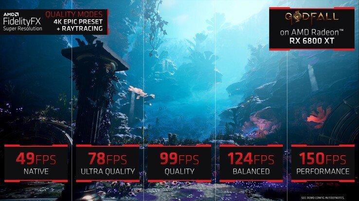 AMD FidelityFX Super Resolution будет работать на видеокартах Radeon RX 470/480, а вот с картами GeForce не всё так просто