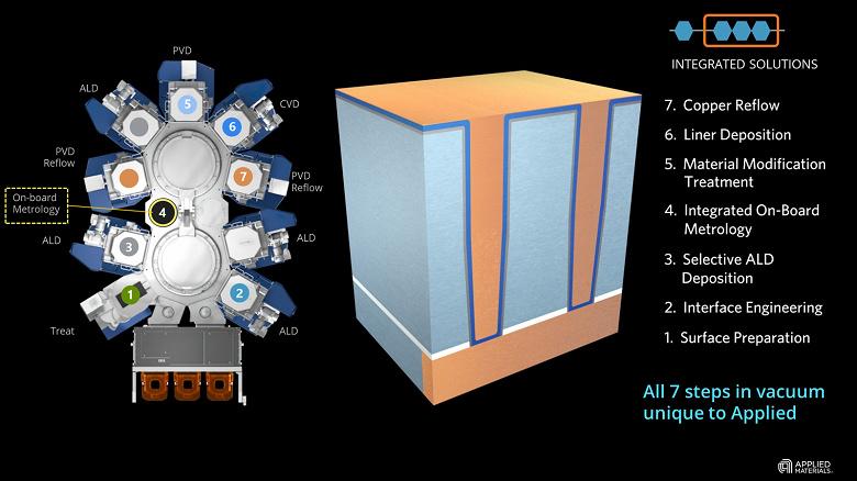 Компания Applied Materials сообщила о прорыве в технологии металлизации, который позволит масштабировать логические микросхемы до норм 3 нм и далее