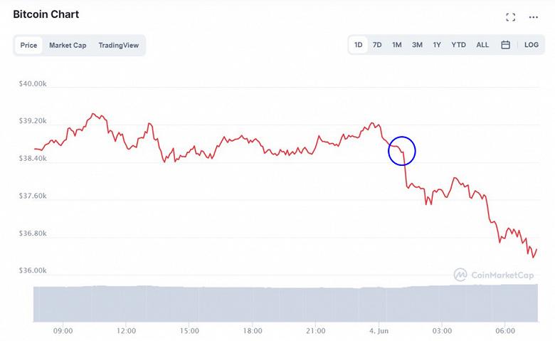 Стоимость Bitcoin снизилась на фоне нового сообщения Илона Маска в Twitter