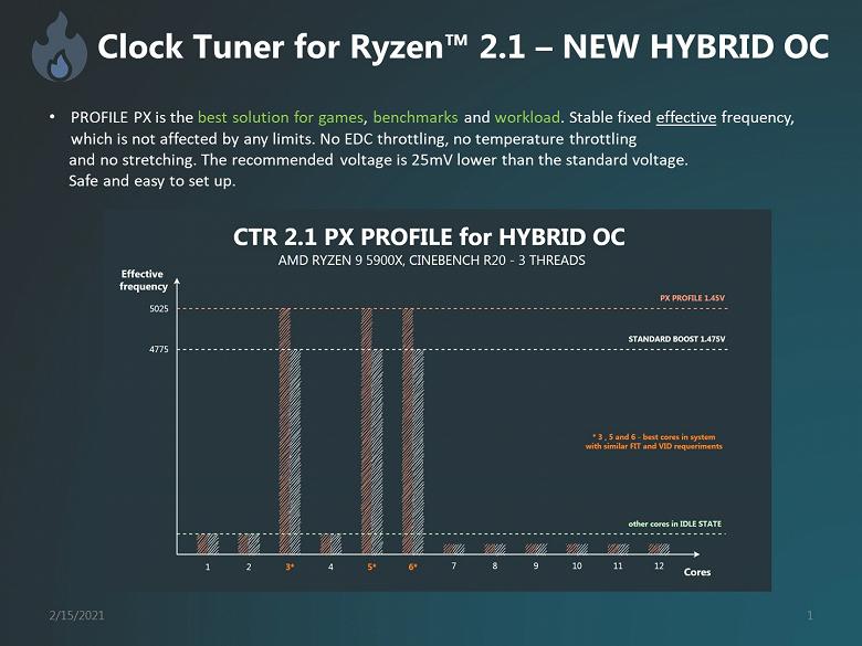 5 ГГц для Ryzen 5000 — миф или реальность? Приложение Clock Tuner for Ryzen 2.1 поможет достичь подобных частот