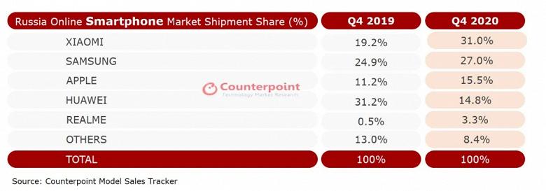 Xiaomi наконец возглавила российский рынок и обогнала Samsung по продажам смартфонов онлайн
