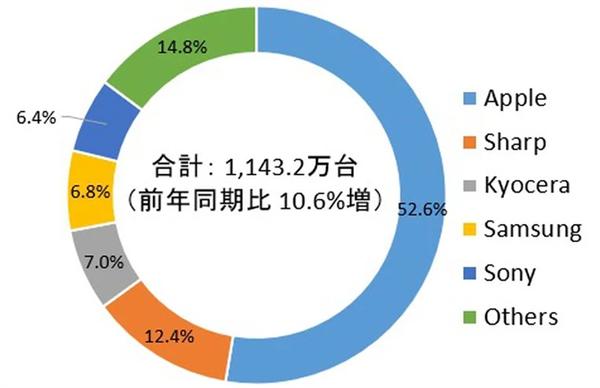 Невероятный успех iPhone: смартфоны Apple завоевали уже более половины рынка смартфонов Японии