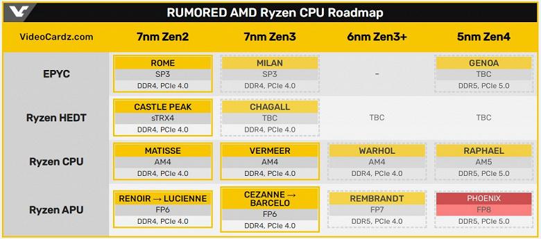 Мобильные процессоры AMD Ryzen 7000 (Phoenix), предположительно, будут построены на архитектуре Zen4