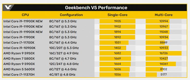 Чем ближе выход новых настольных процессоров Intel, тем лучше они выглядят в тестах. Core i9-11900K установил рекорд в Geekbench
