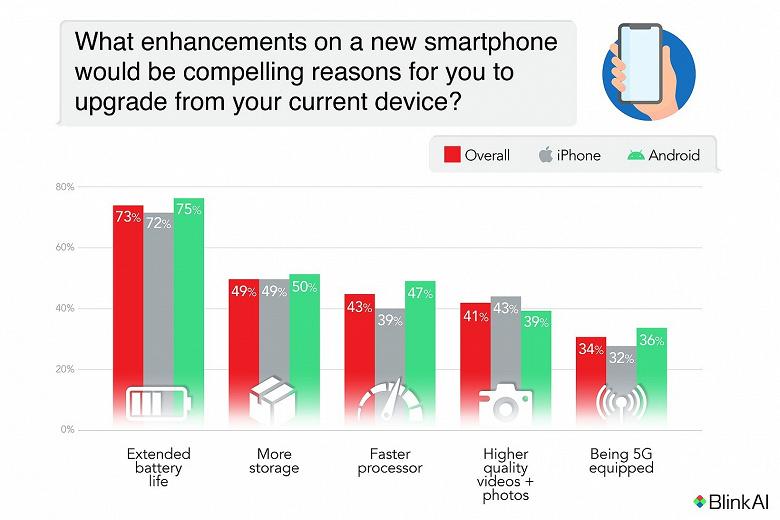 О чём мечтают владельцы Android и iPhone: это вовсе не 5G