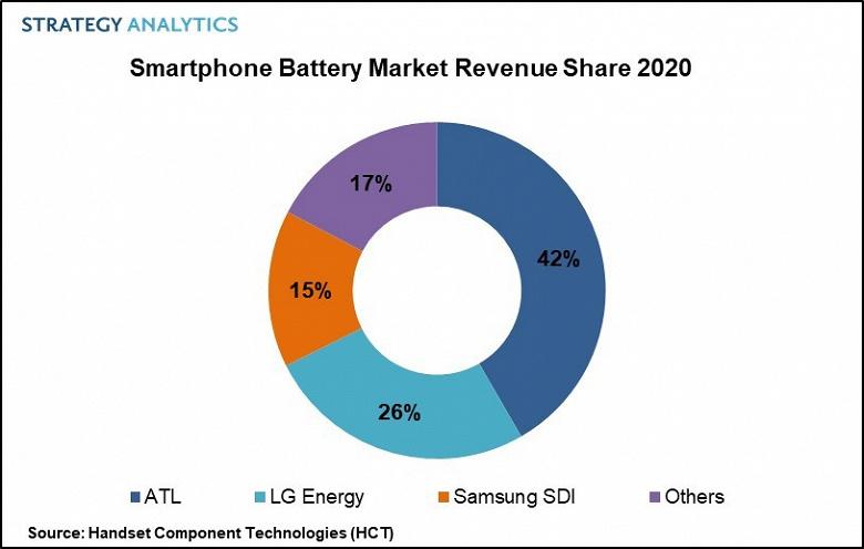 Назван крупнейший поставщик аккумуляторов для смартфонов по итогам 2020 года