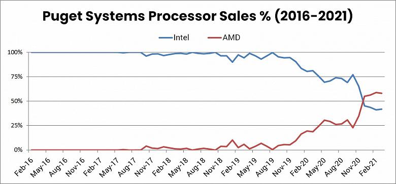 Как AMD положила Intel на лопатки всего за один год. История успеха Ryzen на примере одного производителя ПК
