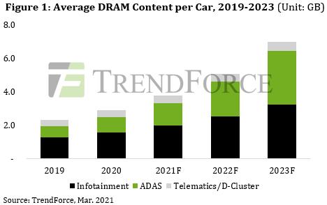 По прогнозу TrendForce, в 2024 году в автомобильную электронику будет идти более 3% всей выпускаемой памяти DRAM