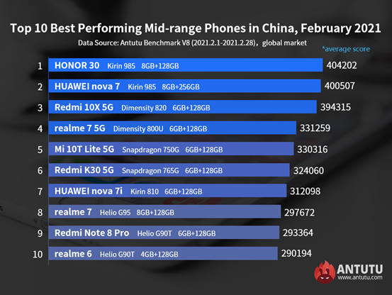 Самые производительные недорогие смартфоны Android по всему миру. Феномен Honor 30 продолжается