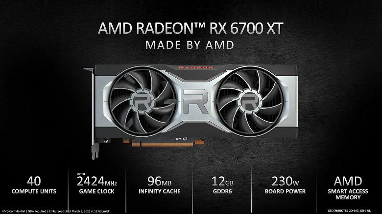 Всего несколько тысяч Radeon RX 6700 XT на весь Евросоюз. Новая видеокарта AMD тоже будет в дефиците с самого начала