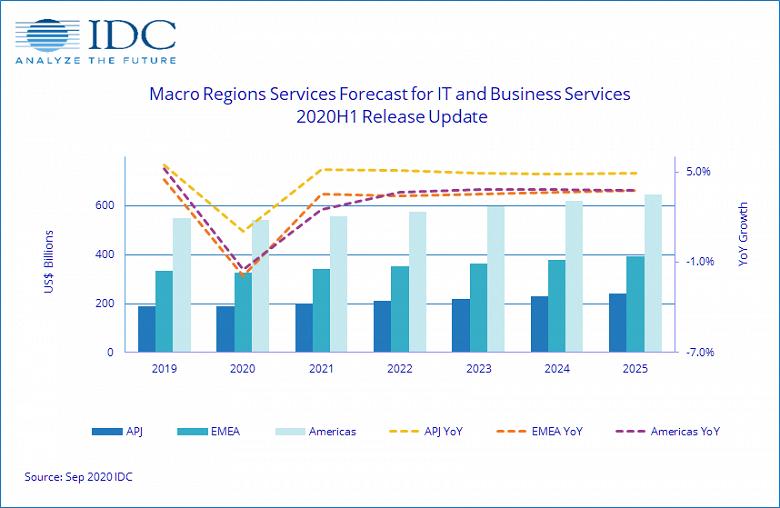 Аналитики IDC полагают, что рынок сервисов в этом году вернется к росту