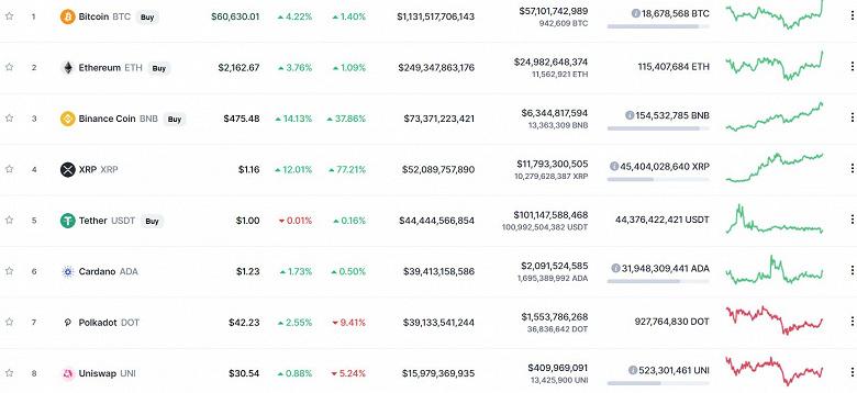 Bitcoin преодолел рубеж в 60 000 долларов, Etherium – дороже 2160 долларов