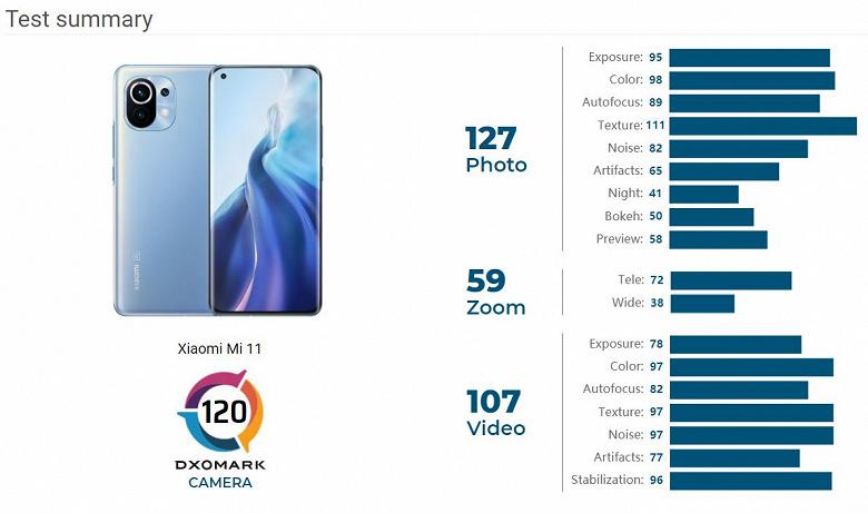 Xiaomi, какой же это флагман? Mi 11 провалился в рейтинге DxoMark, уступив даже Mi 10 Pro и Mi 10 Ultra
